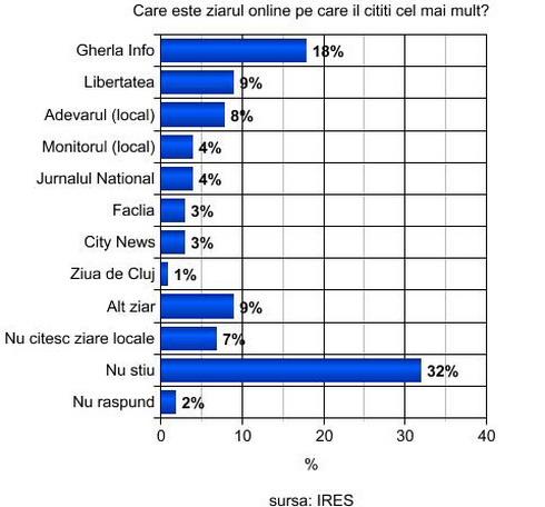 sondaj ires presa online cluj gherla ziare internet stiri