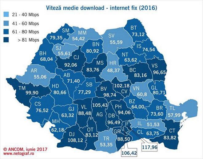 romania viteza internet download