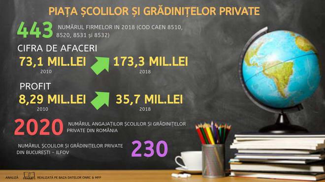 scoli private romania piata